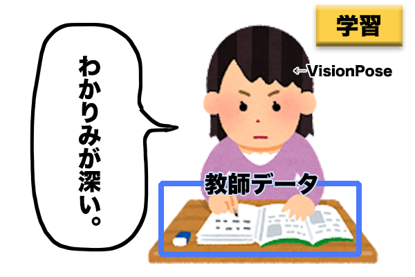 学習済データ(モデル)