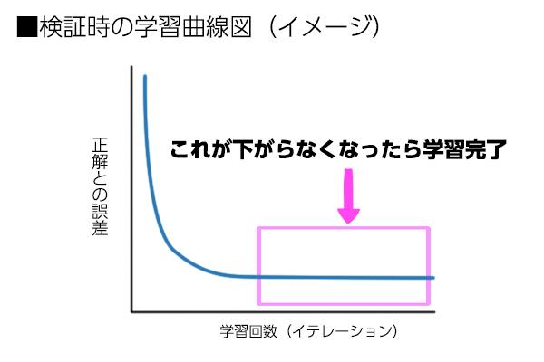 学習曲線図