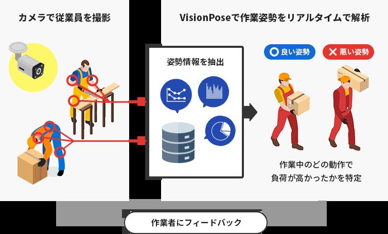 VisionPose活用例1