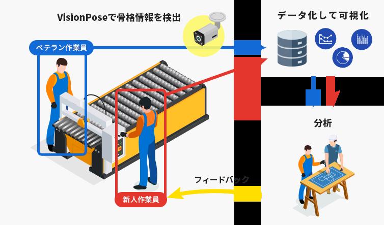 VisionPose活用例3