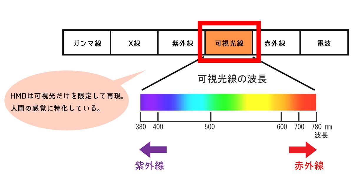 可視光線図