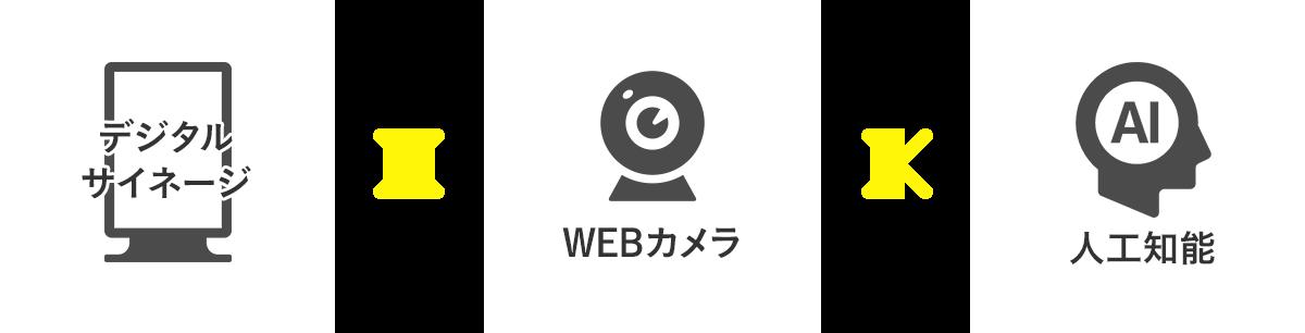 デジタルサイネージ×WEBカメラ×人工知能