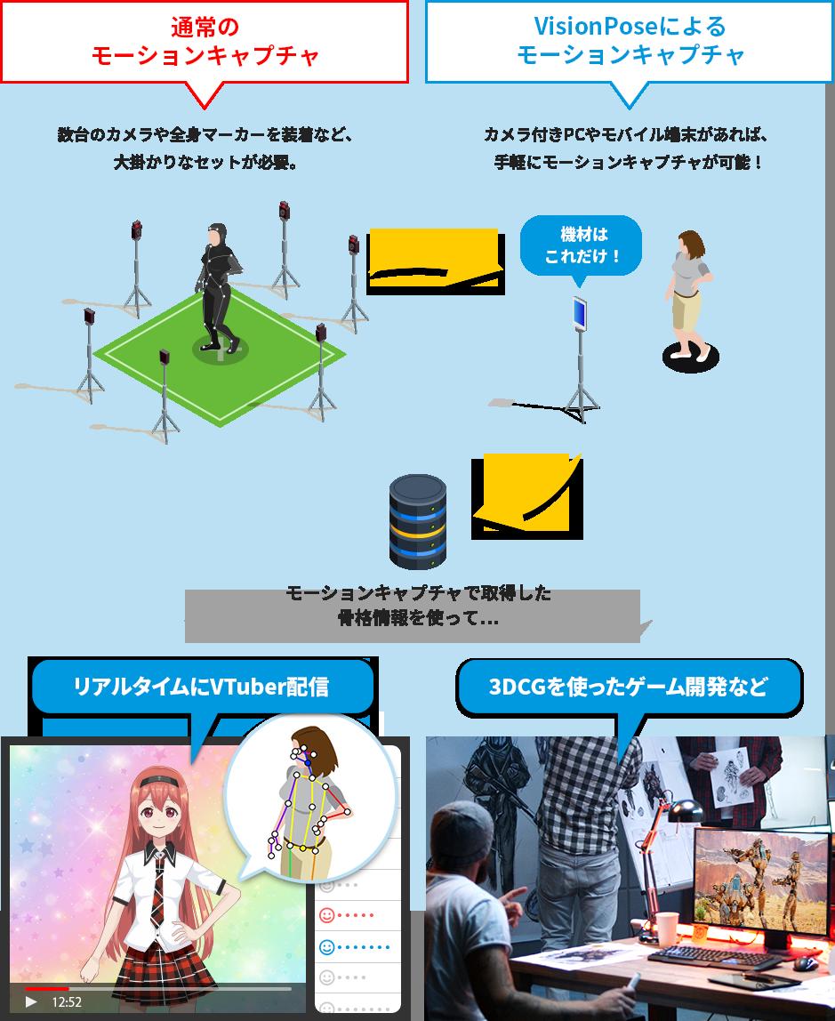 モーションキャプチャで取得した骨格情報を使って、リアルタイムにVTuber配信や3DCGを使ったゲーム開発なども!
