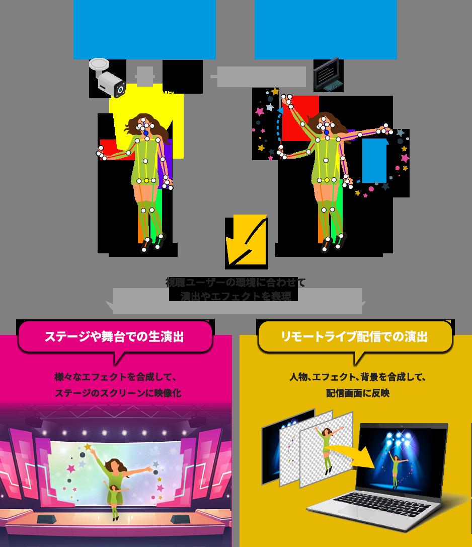 ステージや舞台での生演出、リモートライブ配信での演出など演出やエフェクトを表現