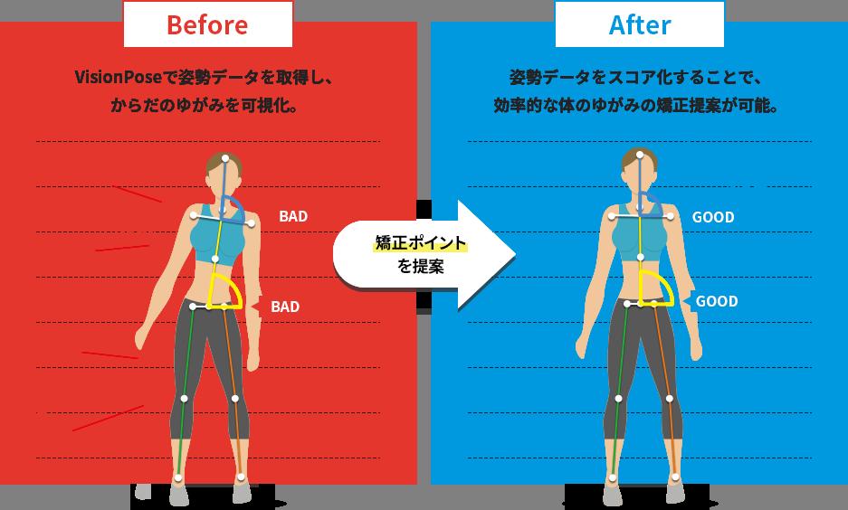 VisionPoseで姿勢情報を数値化し、正しい姿勢とのズレを可視化。矯正ポイントを提案。