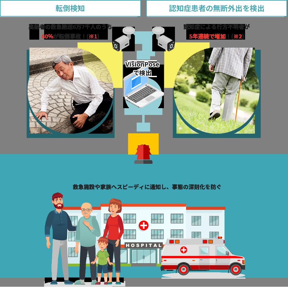 VisionPoseを応用し、患者様の行動を見守ることで事故の早期発見が期待できます