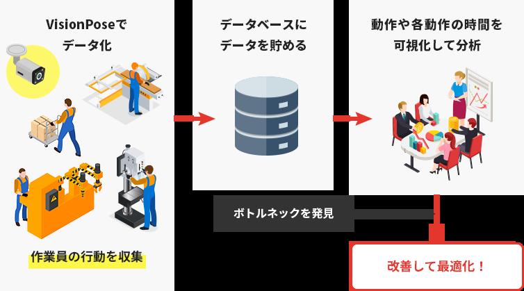 VisionPoseでデータ化して従業員の行動を収集。情報を可視化して分析を行い、改善して最適化!