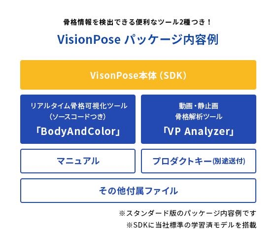 VisionPoseパッケージ内容例