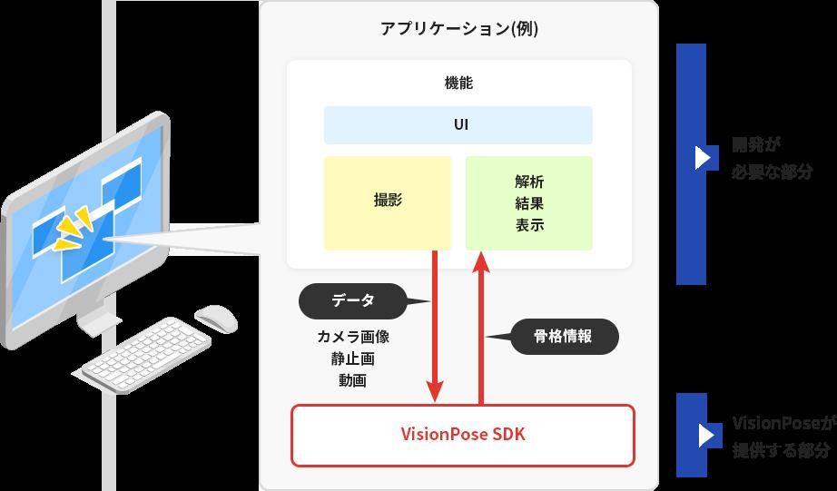 VisionPose SDKの立ち位置