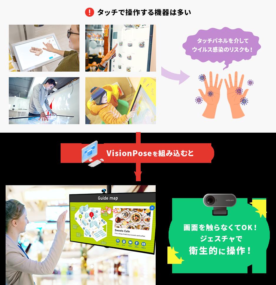 VisionPoseを組み込むと、画面を触らずジェスチャで衛生的に操作
