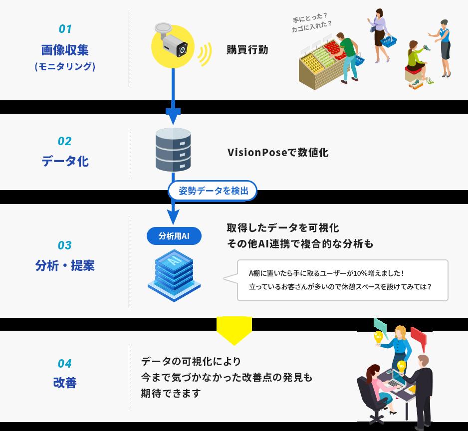 VisionPoseで取得したお客様の姿勢情報を利用して、行動分析や販売促進への活用が可能です