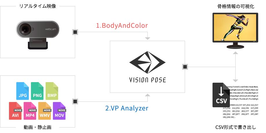 開発の参考になるサンプルアプリと動画や静止画から骨格検出が可能なツールが付属