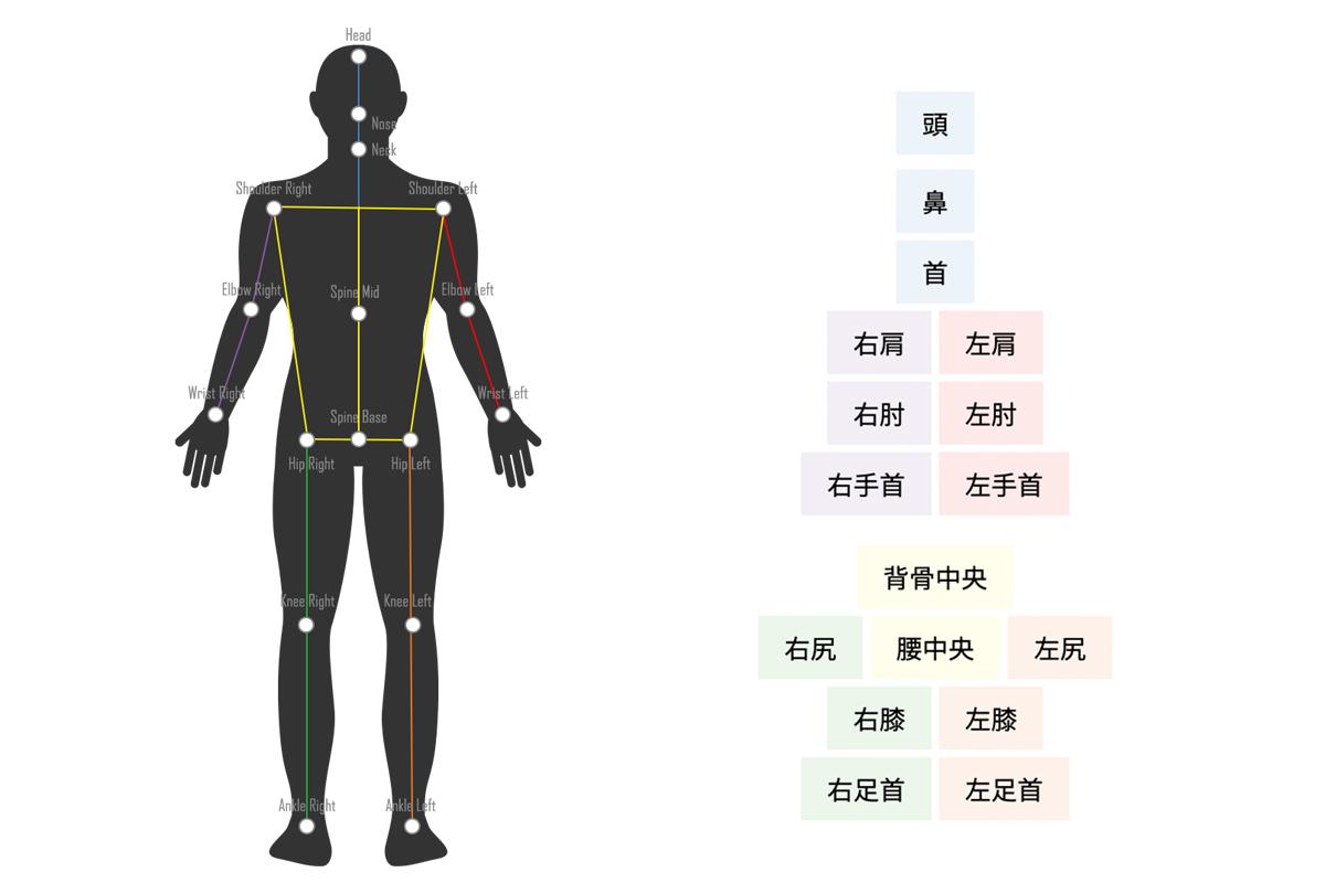 Single3D検出箇所図