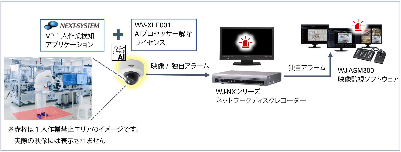 VP1人作業検知アプリケーション構成図